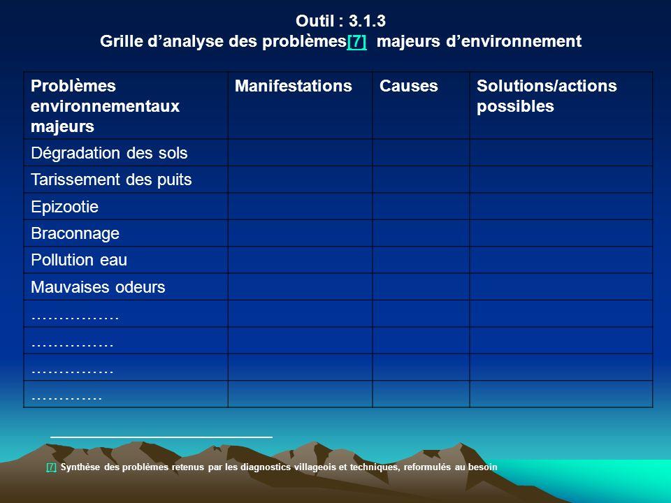 Grille d'analyse des problèmes[7] majeurs d'environnement